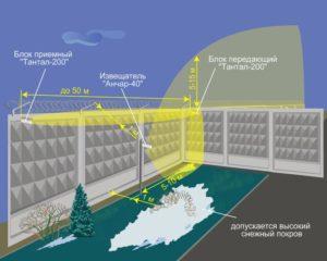 Охрана радионепрозрачного примыкающего ограждения