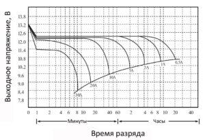 st_bt110_схема разряда 1 - 10ач
