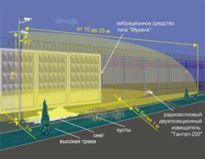 Охрана переходных стыков инженерно технических средств обнаружения