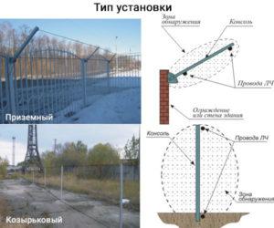 Схема работы проводноволновых средств