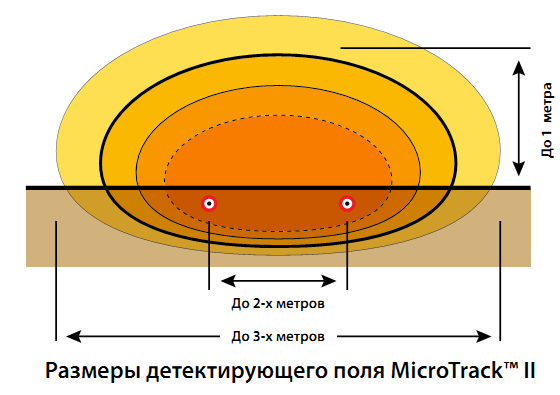 INTREPID MicroTrack II